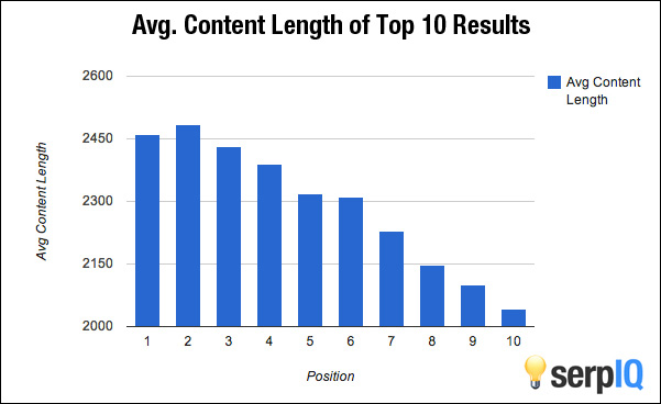 blog length results