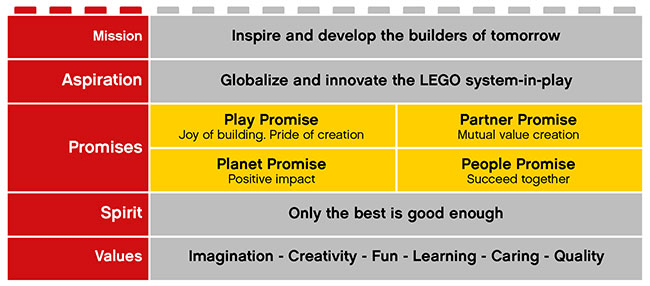 LEGO Brand Framework