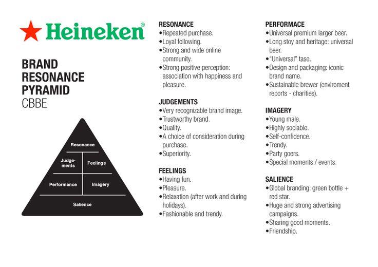 Heineken Brand Pyramid