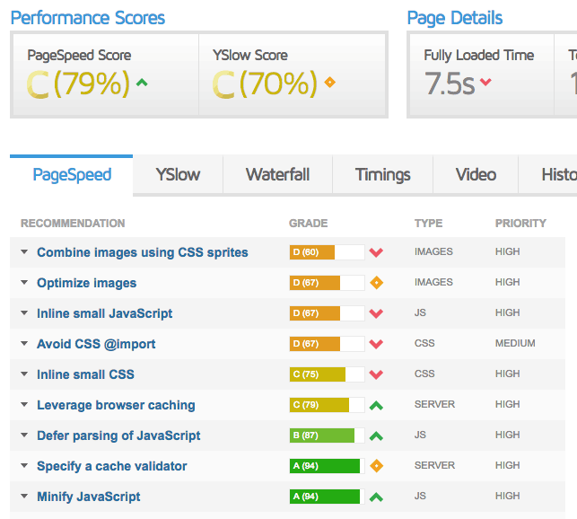 website speed test - WordPress Performance Speed